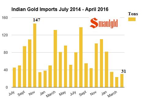 ndian gold imports July 2014 - april 2016  Smaulgld