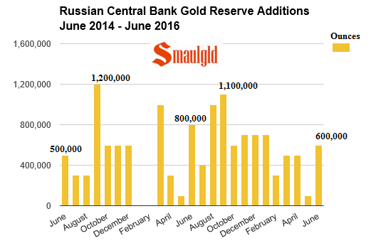 Russian Central Bank gold reserves 2014- 2016 June