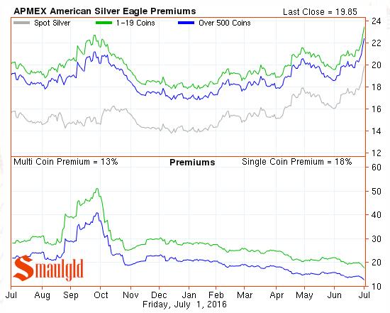 american silver eagle premiums July 2 2016