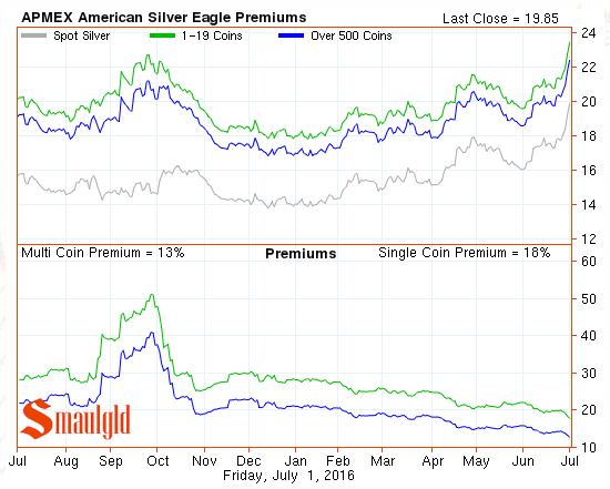 american silver eagle premiums July 2 2016
