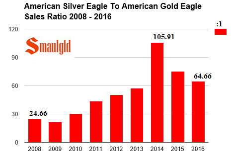 american silver eagle to gold eagle sales ratio 2008 - june 2016