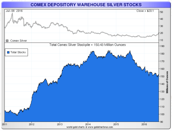 comex warehouse silver july 8