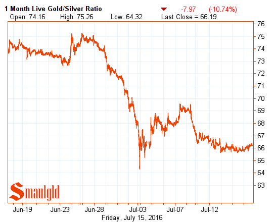 gold silver ratio july 15 2016