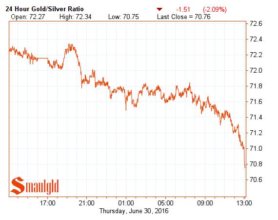 gold silver ratio june 30 2016