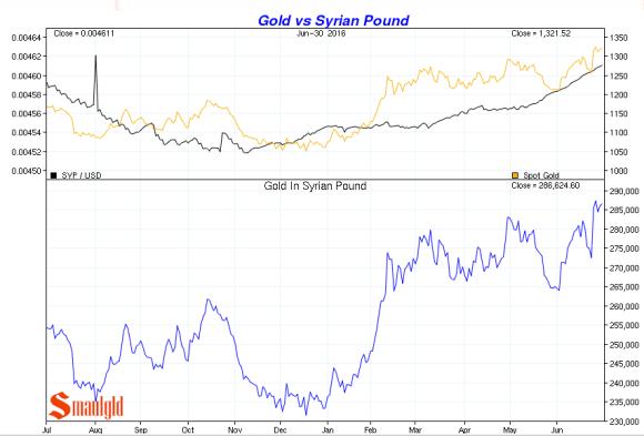 gold vs Syrian pound Q2 2016