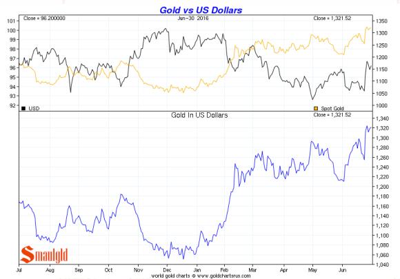 gold vs US dollars q2 2016