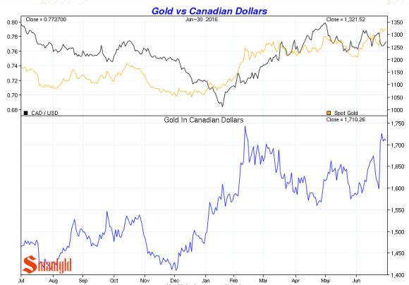 gold vs canadian dollars Q2 2016