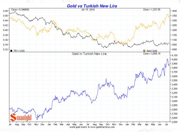 gold vs the turkish lira july 15 2016