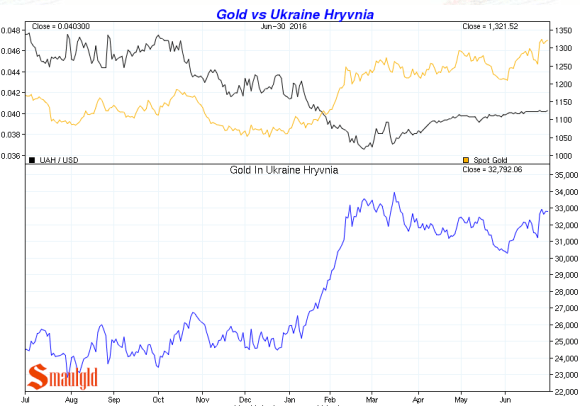 gold vs ukraine hryvnia Q2 2016