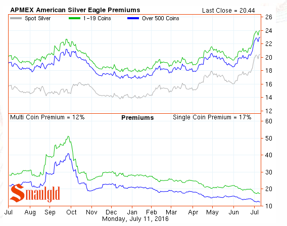 silver premiums july 11 2016
