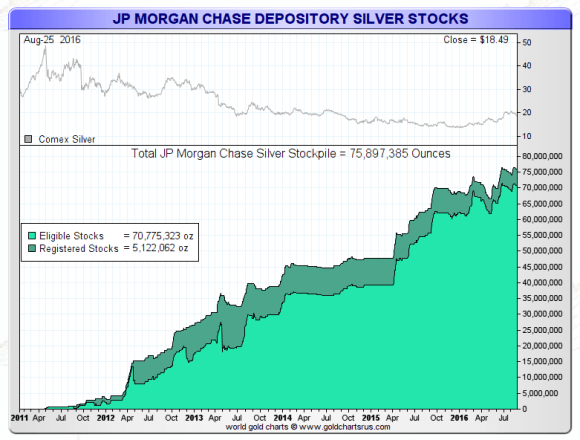 Jp Morgan And Silver Smaulgld