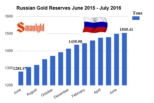 Russian gold reserves june 2015 to July 2016