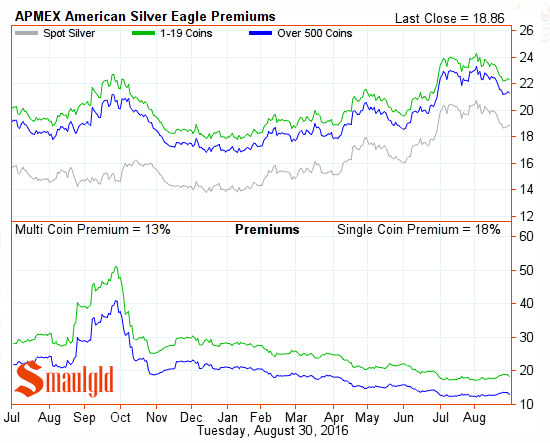 american silver eagle premiums august 31, 2016