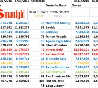 deutsche bank mining shares december 31, 2015 to June 30 2016