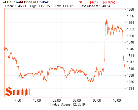 gold price august 12 2016