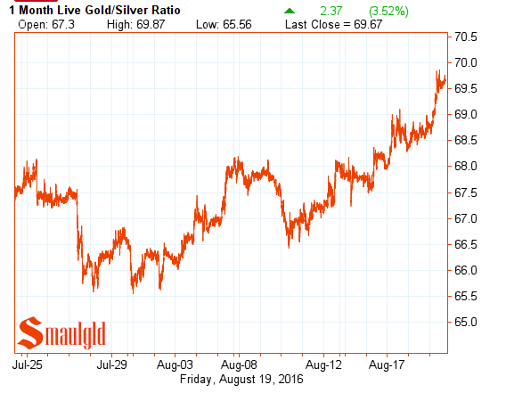 gold silver ratio august 20 2016