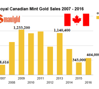 canadian mint gold sales 2007-2016 bgasc june