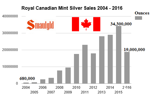 royal canadian mint silver sales 2004-2016 through june