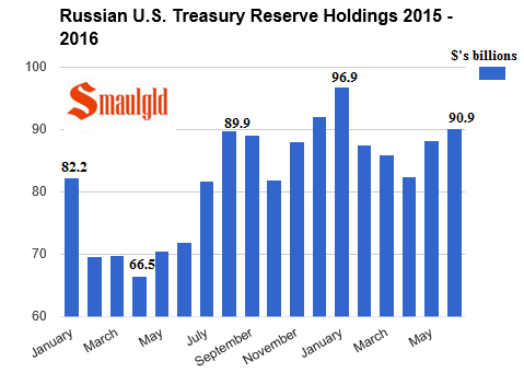 russian us treasury reserve holdings January 2015 - July 2016