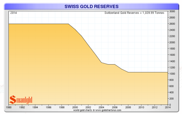 swiss gold reserves 1999-2014