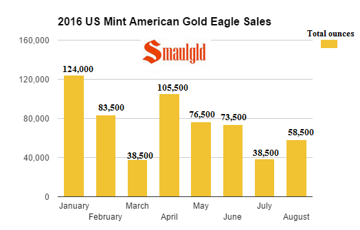 2016-american-gold-eagle-sales-by-month-through-august-in-ounces