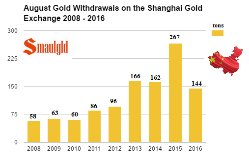 august-gold-withdrawals-on-the-shanghai-gold-exchange-2008-2016