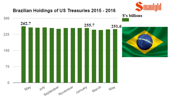 Brazilian us treasury holdings 2015 - 2016