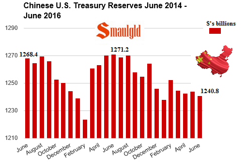 Chinese US Treasury Reserves june 2014 - june 2016