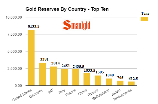 gold-reserves-by-country-top-ten-september-2016