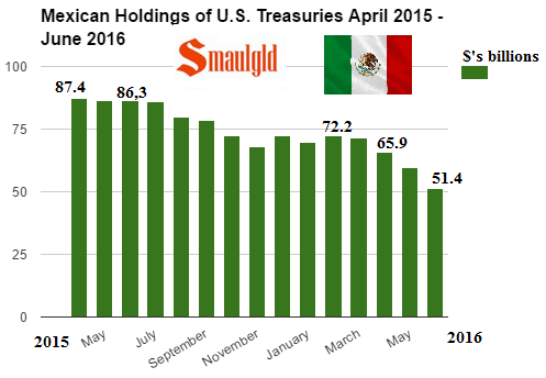 Mexican holdings of US Treasuries April 2015 - June 2016