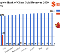People's bank of china Gold reserves 2009 -2016 through august