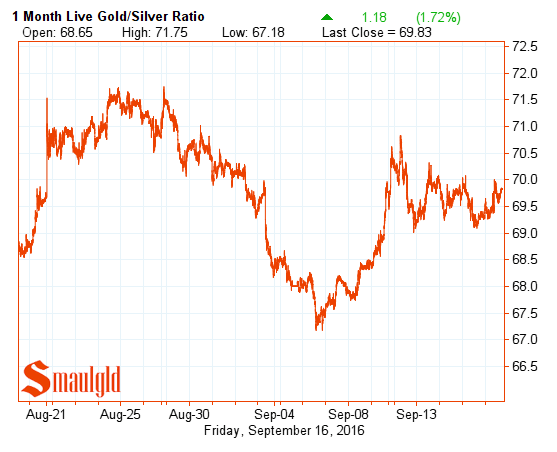 gold-silver-ratio-september-16-2016