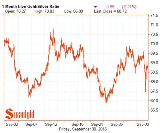 gold-silver-ratio-september-30-2016