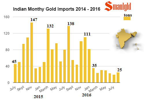 indian monthyly gold imports 2014 - 2016 through august
