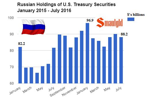 russian-holdings-of-us-treasury-bonds-january-2015-july-2016