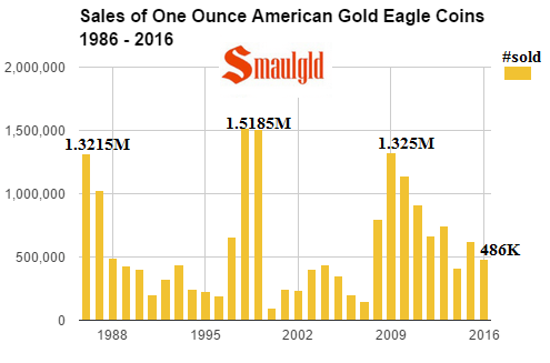 sales of one ounce american gold eagle coins 1986-2016 august