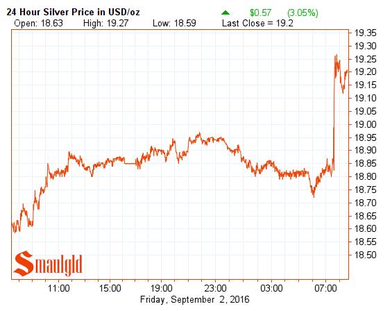 silver price september 2 2016