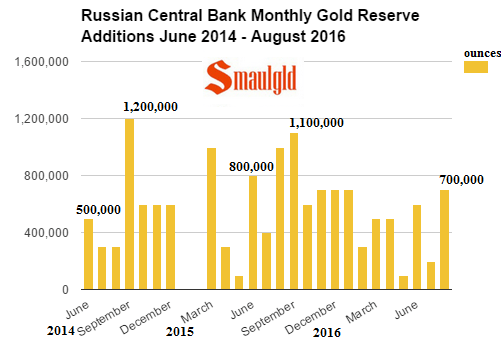 Russian Central Bank gold reserves monthly additions june 2014 - August 2016