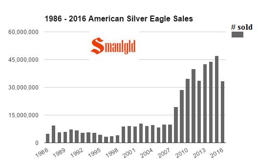 1986-2016-american-silver-eagle-sales-through-mid-october