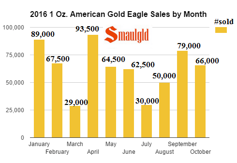 2016-1oz-american-gold-eagle-sales-by-month