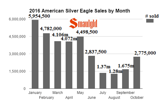 2016-american-silver-eagle-sales-by-month-through-mid-october