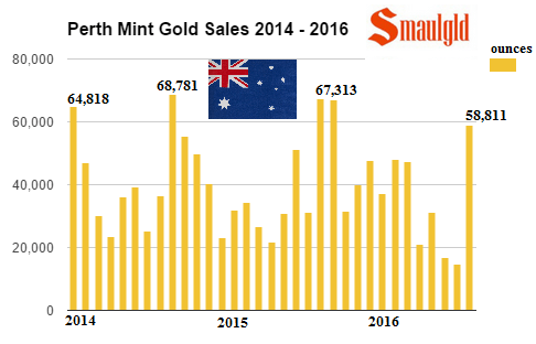 gold-sales-at-the-perth-mint-2014-2016-september