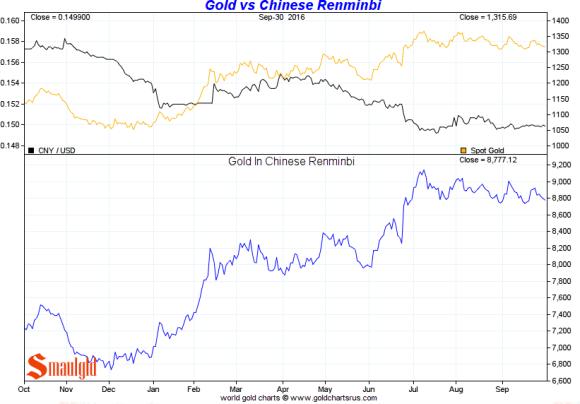 gold-vs-chinese-renminbi-3rd-quarter-2016