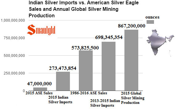 indian-silver-imports-v-american-silver-eagle-sales-and-annual-global-silver-mining-production