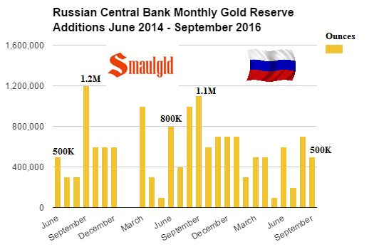 russian-central-bank-monthly-gold-additions-june-2014-september-2016