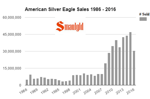 american-silver-eagle-sales-1986-2016-september