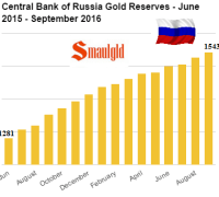 central-bank-of-russia-gold-reserves-june-2015-september-2016