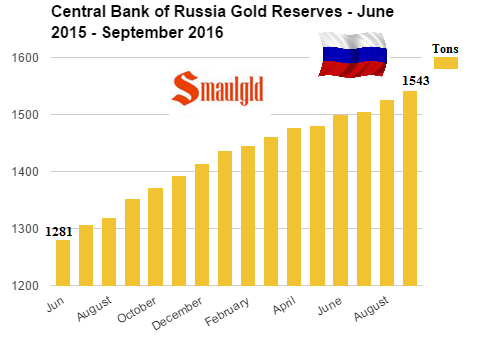 réserves d'or de la banque centrale de russie  - Page 3 Central-bank-of-russia-gold-reserves-june-2015-september-2016-2