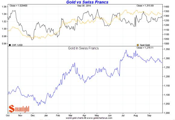 gold-vs-swiss-franc-3rd-quarter-2016