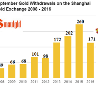 september-gold-withdrawals-on-the-sge-2008-2016